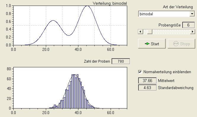 besuch binomial normalverteilung